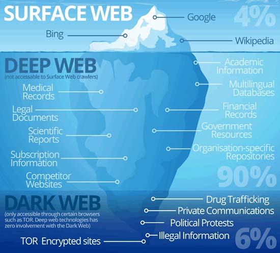 Surface-Web-vs-Deep-Web-vs-Dark-Web